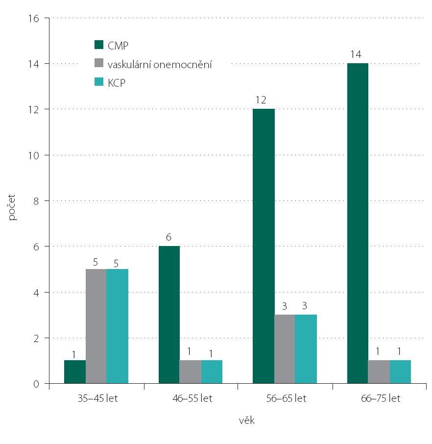 Příčiny okohybných poruch v kontrolní skupině podle věku.