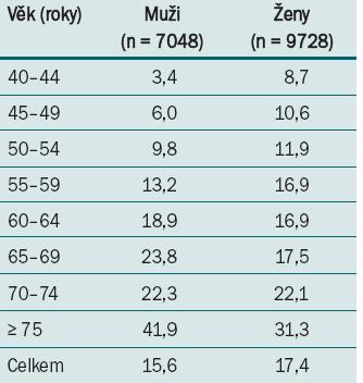 Přehled prevalence OAB u mužů a žen podle věkových skupin ve studii SIFO [5].