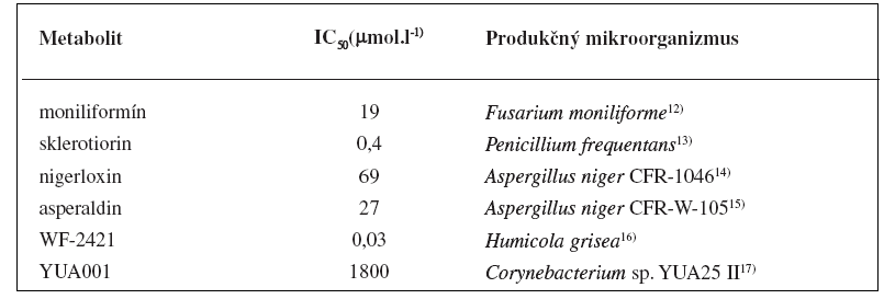 Mikrobiálne metabolity s inhibičným účinkom na aldózareduktázu