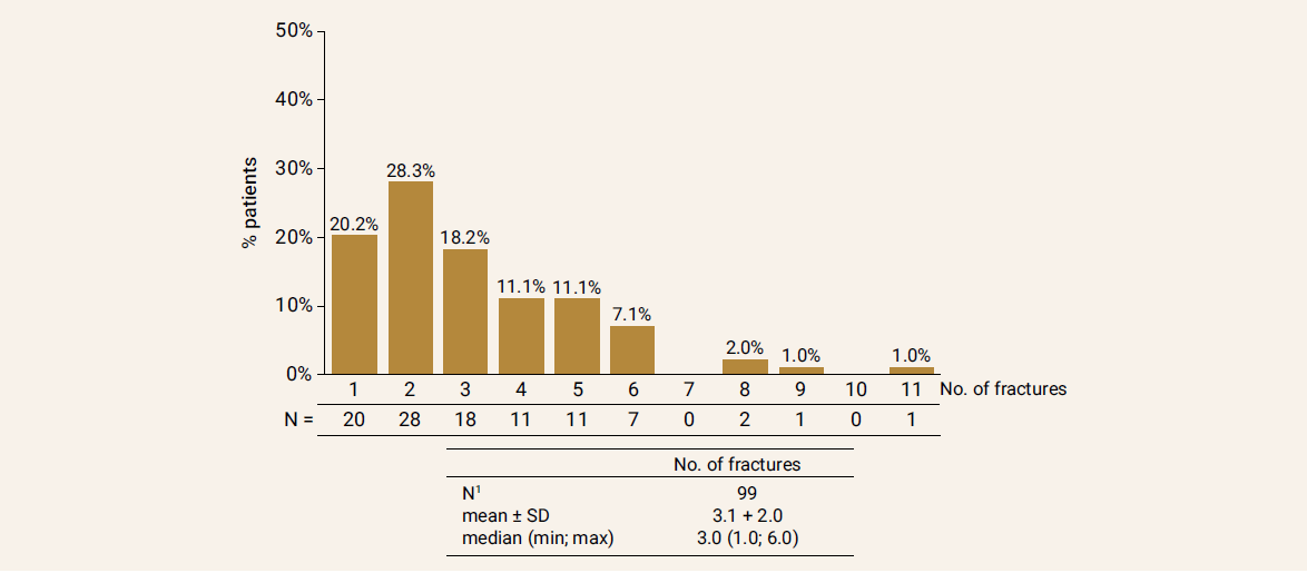Precentage of patients with fractures (vertebral and non-vertebral) before start of the treatment in study population
