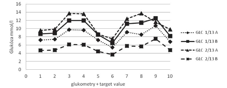 Přehled průměrů výsledků měření pro 9 glukometrů v cyklech GLC1/13 aGLC2/13. Target value je hodnota získaná referenčním měřením kontrolního materiálu, ke které se vztahují výsledky všech klinických laboratorních metod kontrolovaných v daném cyklu.