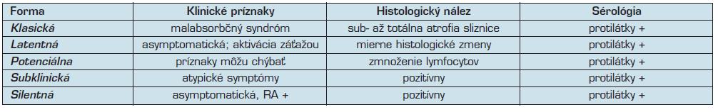 Klinické formy celiakie (podľa 1)