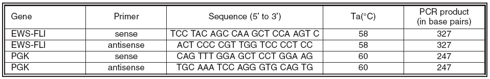 Table I. List of primers used for RT-PCR analysis Each primer was chosen to span introns. Specific annealing temperature (Ta) of each primer and the size of expected PCR products are listed below.
