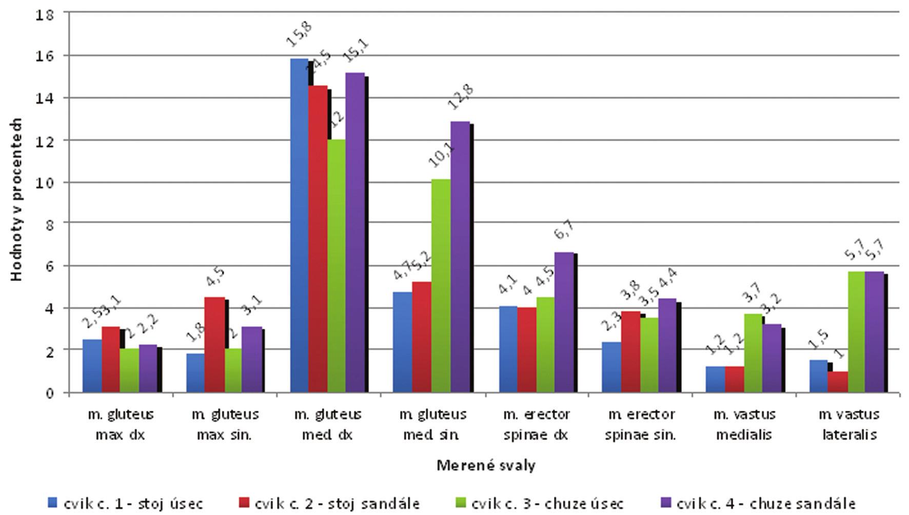 Proband č. 7 - hodnoty % MVC u všech cviků.