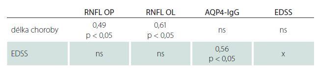 Spearmanův korelační koeficient mezi RNFL, titry AQP4-IgG, EDSS a délkou choroby.