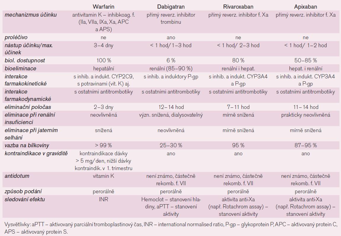 Srovnání farmakologických vlastností perorálně účinných antikoagulancií.