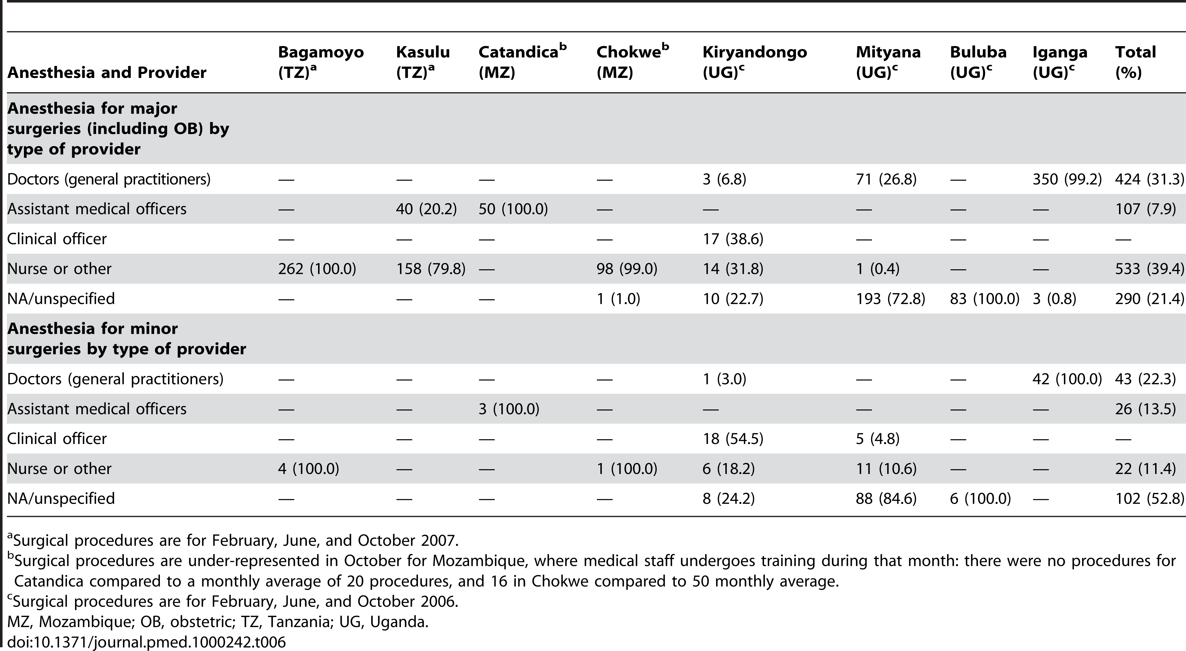 Anesthesia provided by type of medical provider for three selected months (February, June, and October).