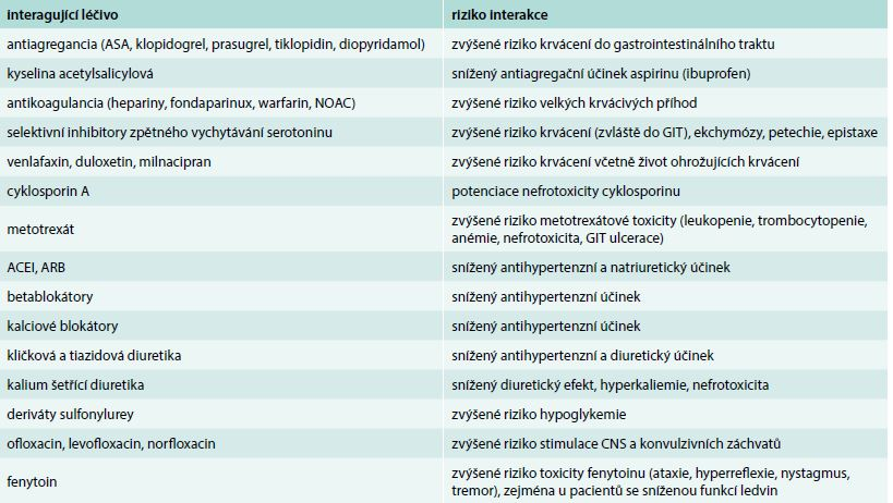 Středně závažné a závažné lékové interakce NSA. Upraveno podle [10]