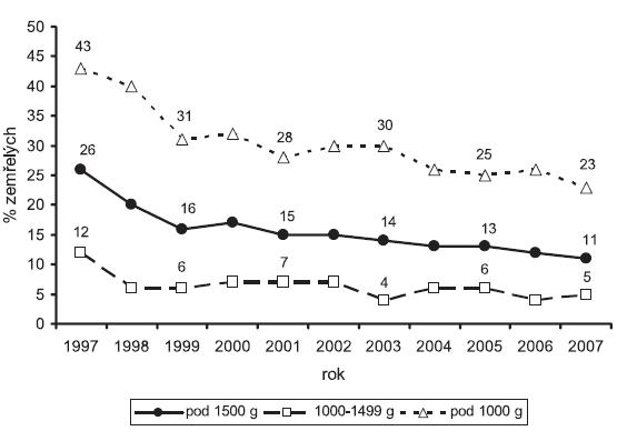 Ústavní mortalita novorozenců s velmi nízkou porodní hmotností v Perinatologických centrech(1997 - 2007)