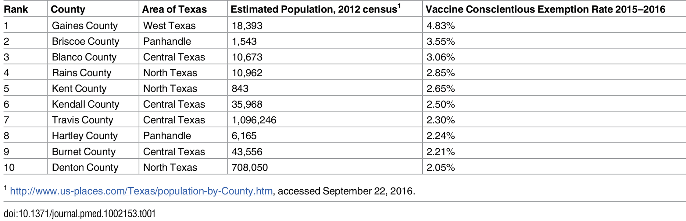 "Rank of leading Texas county vaccine ""conscientious exemption"" rates (based on information from the Texas Department of State Health Services <a href=&quot;https://www.dshs.texas.gov/immunize/coverage/Conscientious-Exemptions-Data.shtm&quot;>https://www.dshs.texas.gov/immunize/coverage/Conscientious-Exemptions-Data.shtm</a>)."