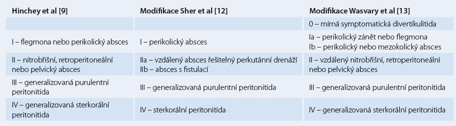 Klasifikace divertikulitidy podle Hinchey a její modifikace.