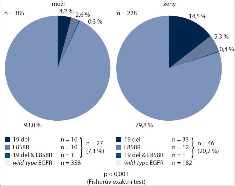 Výskyt mutací genu EGFR a jejich jednotlivých typů podle pohlaví.