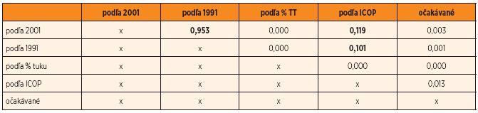 Tab. 2b. Ženy – výsledky χ-kvadrát testov porovnania početností v kategóriách.