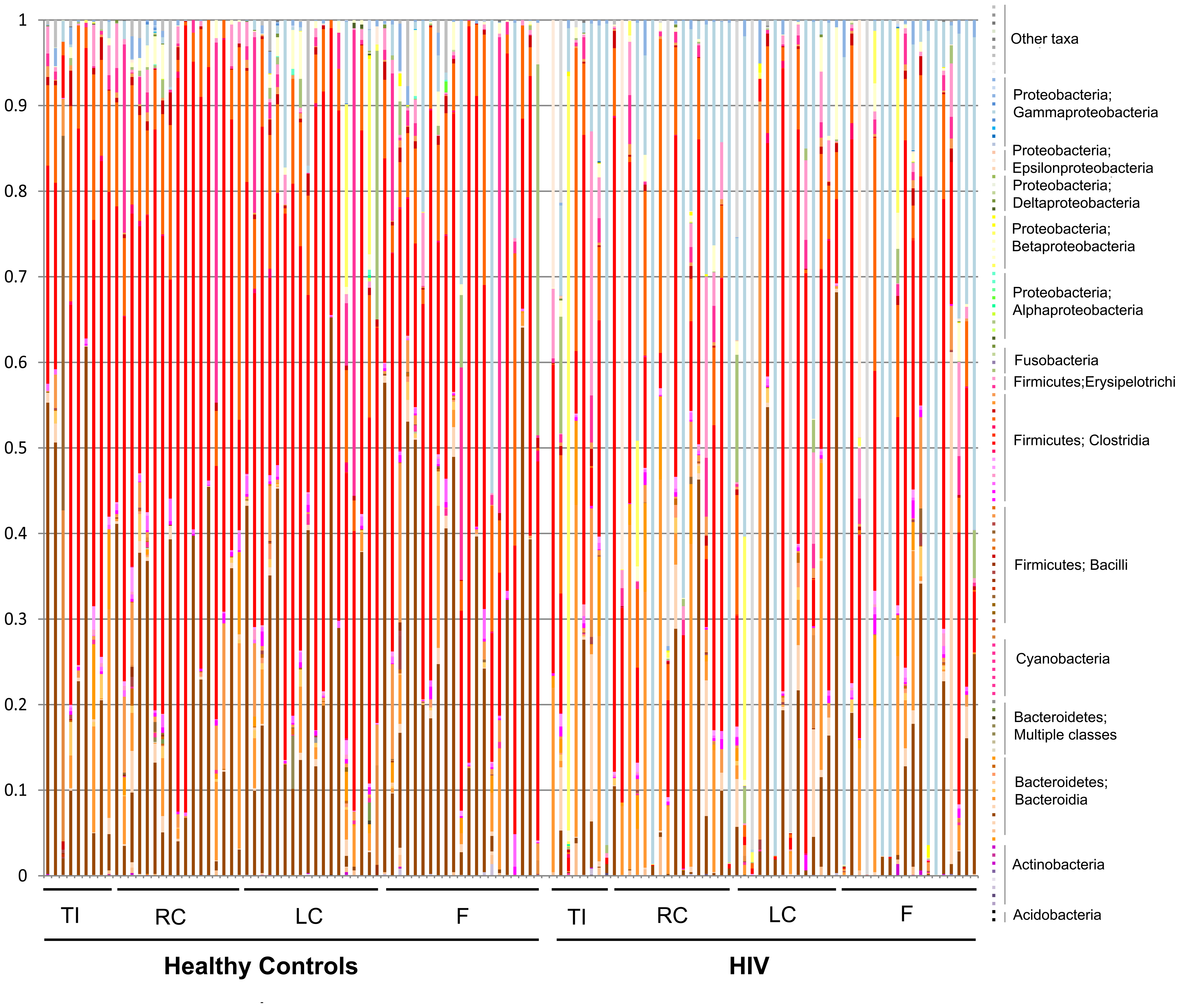 Stacked histogram of bacterial composition in all samples by disease and site, to the family level of taxonomic resolution.