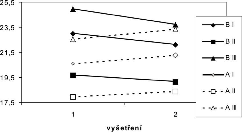 Dynamika změn objemů retinovaných tekutin v skupině A a B Použitá Cornishova rovnice (I, II a III) pro výpočet objemu retinovaných tekutin. 1 – den odběru oocytů, 2 – den embryotransferu, A – skupina s rozvojem OHSS, B – kontrolní skupina