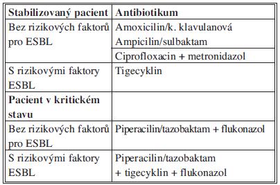Doporučení WSES pro empirickou terapii SP biliárního původu Tab. 8: Recommendations for antimicrobial therapy for community-acquired biliary IAI