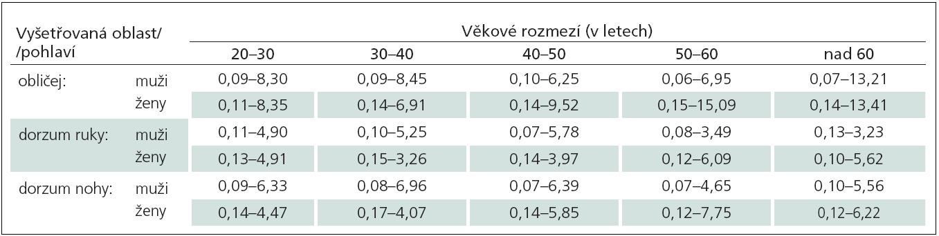 Doporučené normální limity hodnot senzitivity pro ostrou mechanicky vyvolanou bolest (Mechanical Pain Sensitivity, MPS) (uvedené jako průměrná hodnota NRS v rozmezí 0–100 při použití celého setu kalibrovaných špendlíků) v závislosti na vyšetřované oblasti, věku a pohlaví.