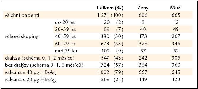 Vakcinace proti hepatitidě B u 1 271 pacientů s chronickým selháním ledvin.