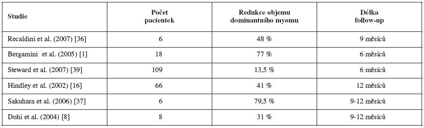 Výsledky radiologických metod léčby myomů