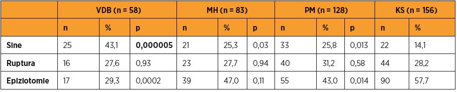 Porovnání poranění v jednotlivých skupinách proti kontrolní skupině