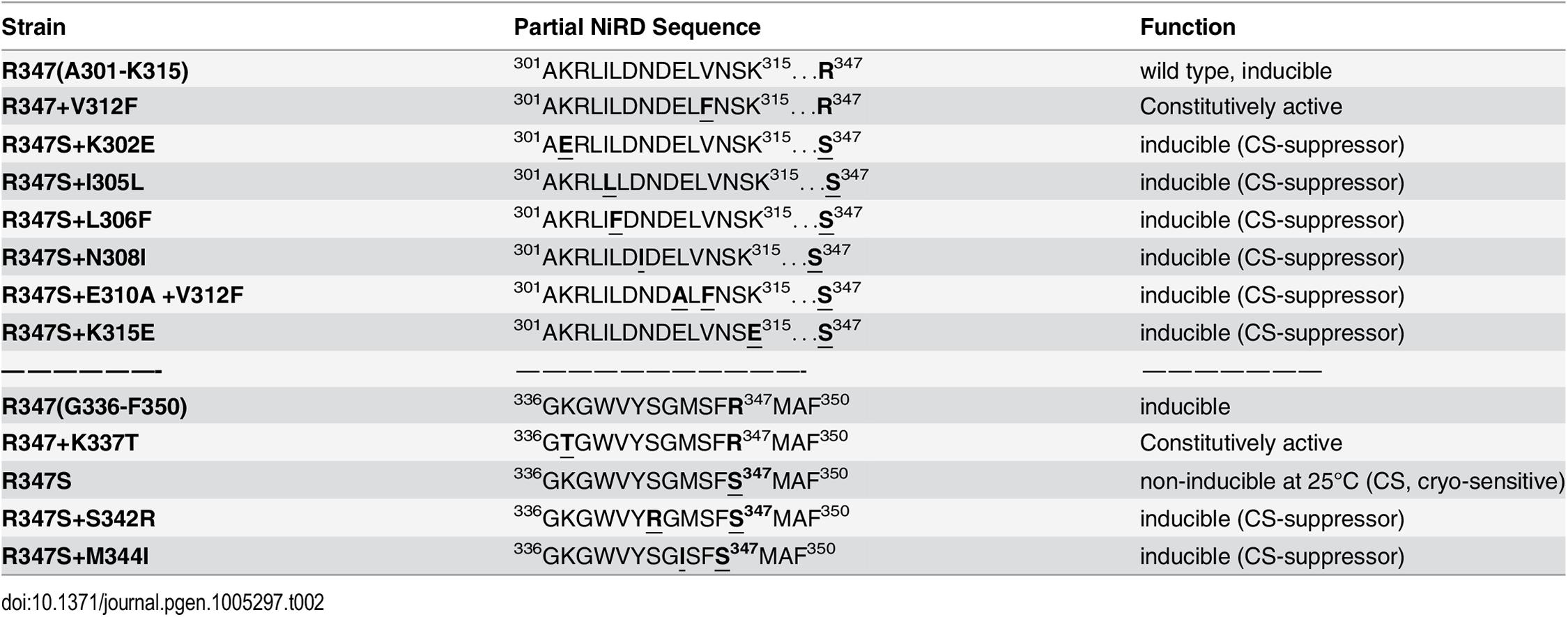 Amino acid changes and phenotypes of NirA mutants.