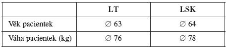 Srovnání obou souborů podle věku a váhy pacientek