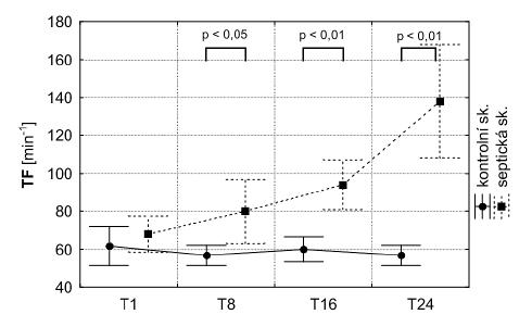 Tepová frekvence ve skupině septických a kontrolních zvířat v časovém průběhu