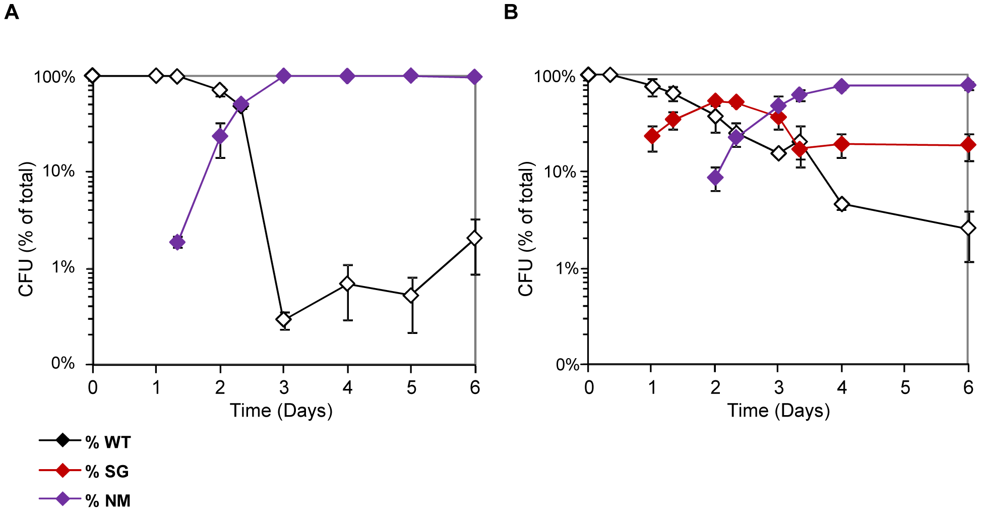 NM and SG morphotypes are selected in continuous cultures supplemented with bile salts.