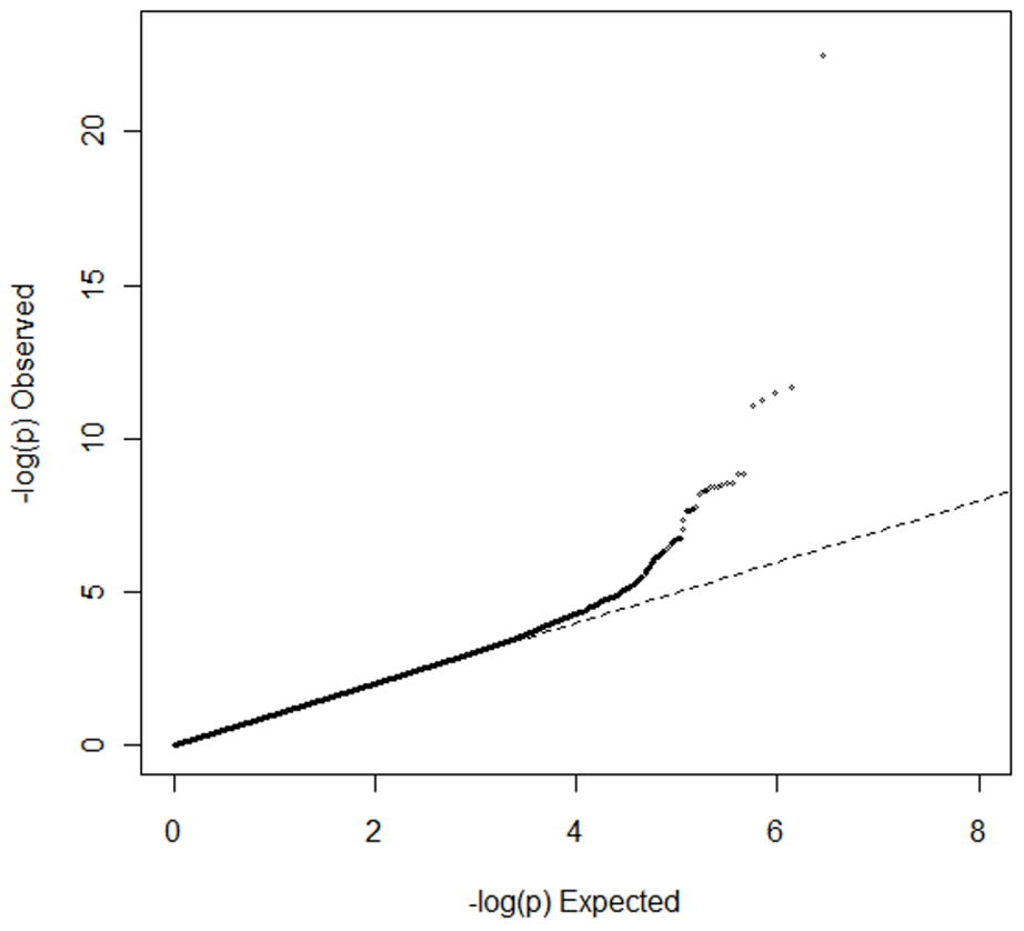 Quantile-quantile plot for meta-analysis of genome-wide association studies of PR interval duration in African Americans.