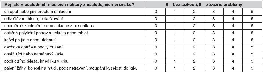 Index symptomů refluxu (reflux symptom index) podle Belafskyho (28, 29)