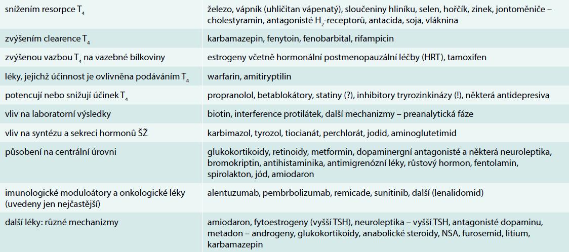 Léky, které mohou ovlivnit účinek levotyroxinu nebo jeho resorpci, hladinu TSH, funkci ŠŽ. Seznam není vyčerpávající ani konečný, mechanizmy se někdy kombinují