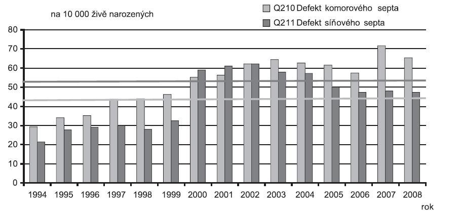 Incidence + trend: Defekt komorového septa (Q21.0) a Defekt síňového septa (Q21.1), ČR 1994 - 2008, Zdroj: Národní registr vrozených vad – ÚZIS, 2009