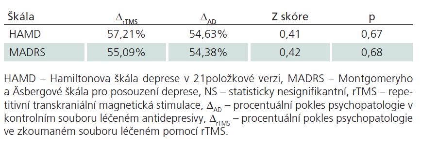 Srovnání rozdílů v ovlivnění závažnosti psychopatologie v obou souborech.