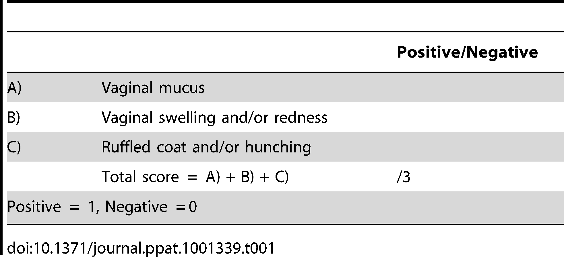 Clinical scoring of genital tract infections.