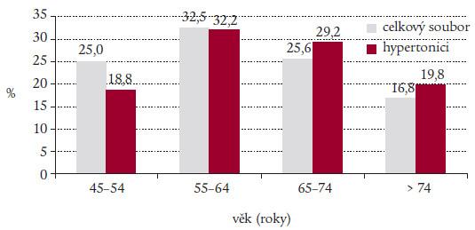 Věkové rozložení celkového souboru (n = 2 211) a podskupiny pacientů s hypertenzí (n = 1 734).