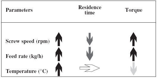 Influence of parameters on the hot-melt process (modified from <sup>16)</sup>)