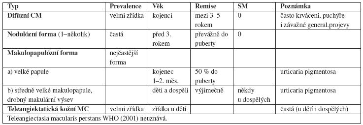 Klasifikace kožních mastocytóz podle závažnosti klinických projevů Klasifikace navržená Valentem (22) a Hartmanem (10)