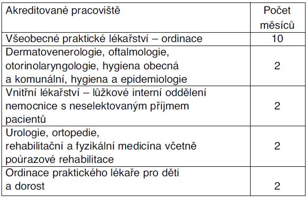 Povinná praxe v oboru urgentní medicína a medicína katastrof