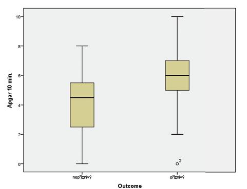 Vztah Apgar skóre (AS) v 10. minutě života a výsledného outcome ve 24 měsících věku.<br> (t-test; p = 0,015)