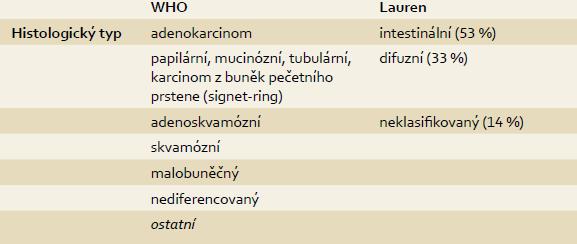 Histologická klasifikace karcinomů žaludku. Tab. 1. Histological classification of a stomach cancers [9].