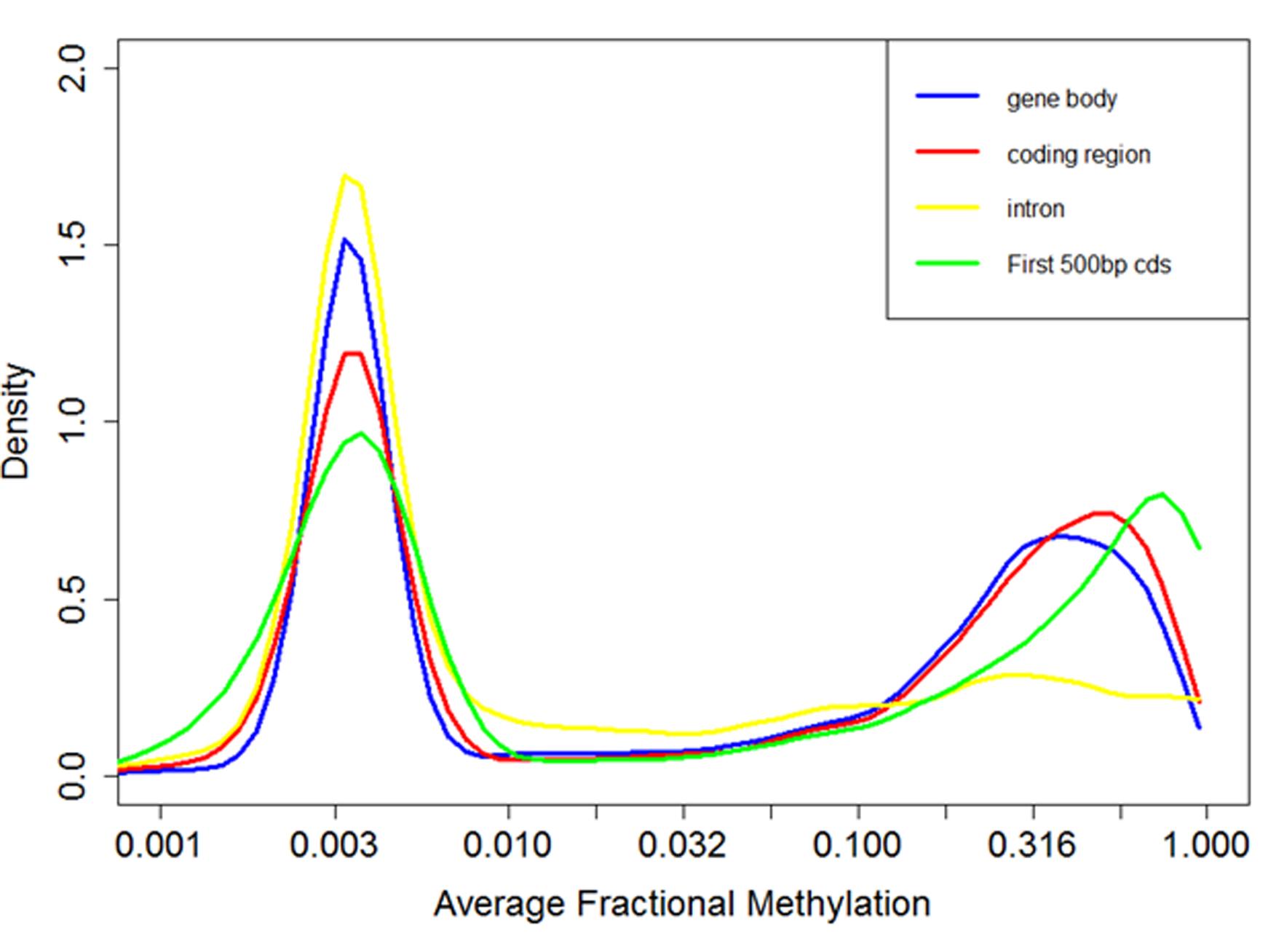Distribution of fractional methylation levels of genes.