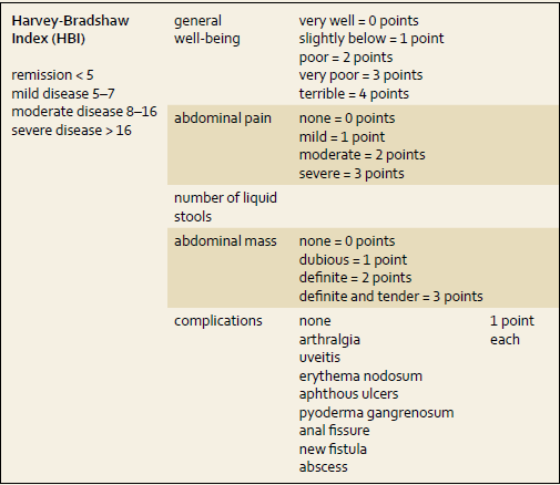 Harvey-Bradshaw Index (HBI). Tab. 1. Harvey-Bradshaw Index (HBI).