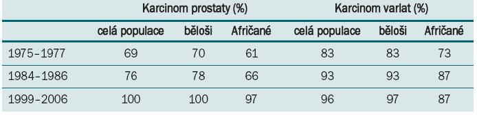 Procentní nárůst pětileté prevalence v USA (podle Cancer Facts & Figures 2011).