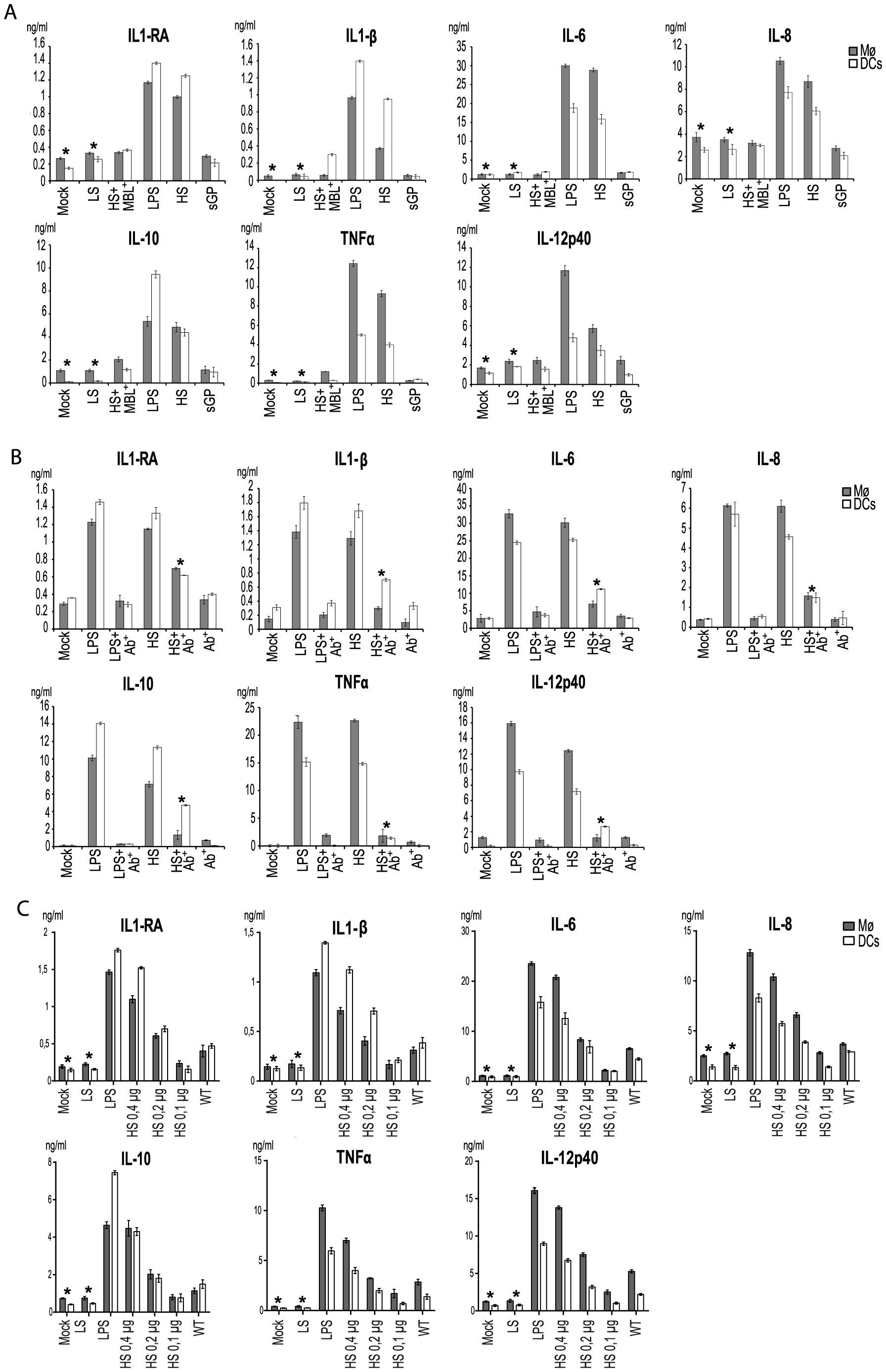 Shed GP induces secretion of cytokines from DCs and MØ.