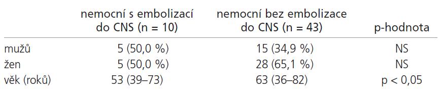 Demografická data.