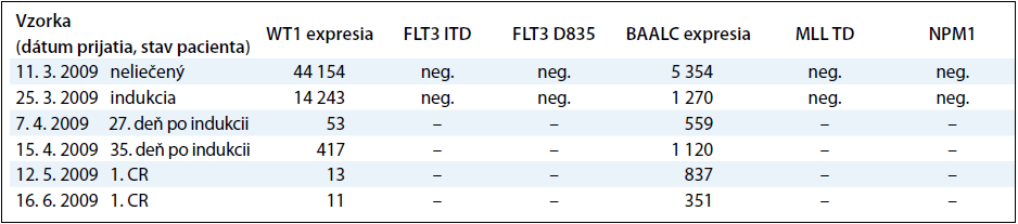 Korelácia molekulovo-genetických nálezov s klinickým priebehom počas liečby pacienta s AML-M3.
