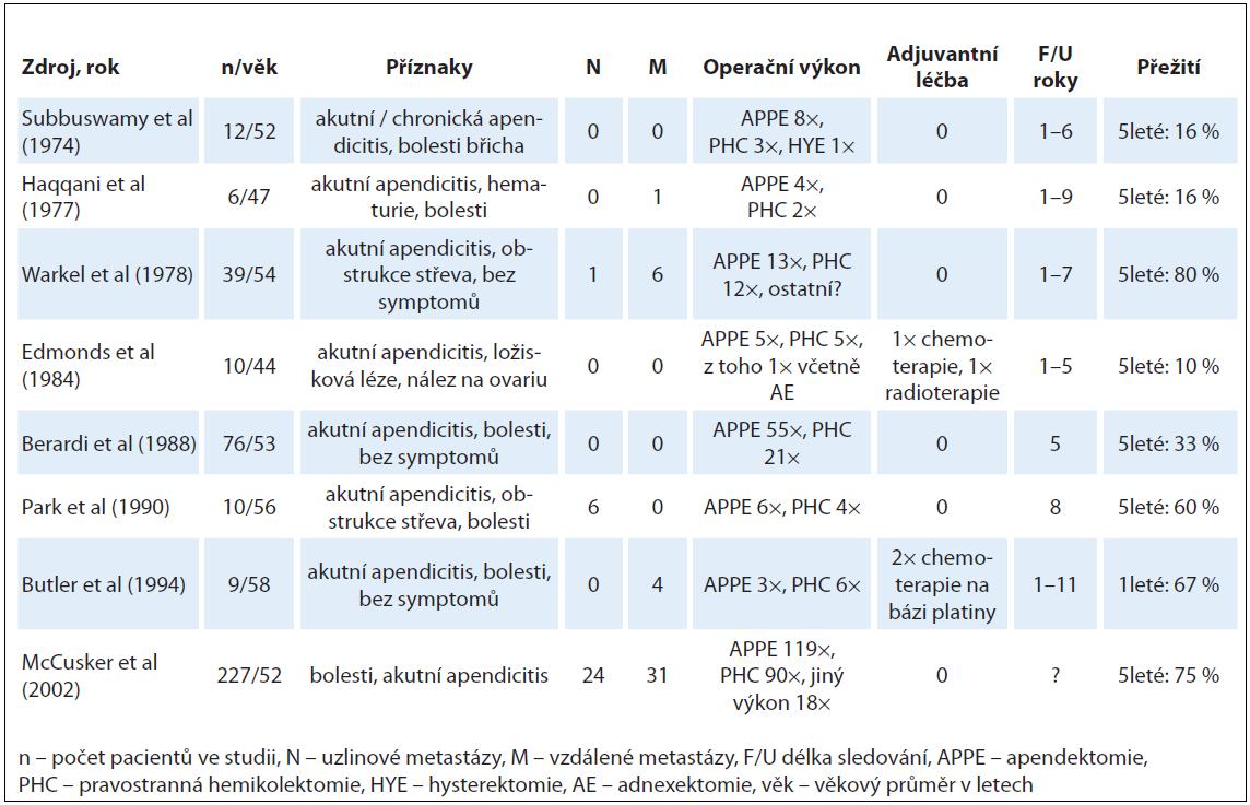 Publikované soubory pacientů s karcinoidem z pohárkových buněk a jejich léčba (převzato podle Pahlavan PS et al [11], WJSO 3/2005).