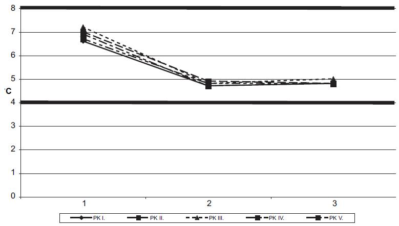 Teplota buněčné suspenze za použití gelových pouzder.
