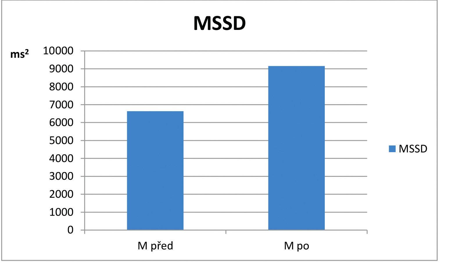 Hodnoty ukazatele MSSD v opakovaném lehu ortoklinostatické zkoušky na počátku (M před) a na konci (M po) léčebného pobytu v souboru pacientů s asthma bronchiale (n=12).