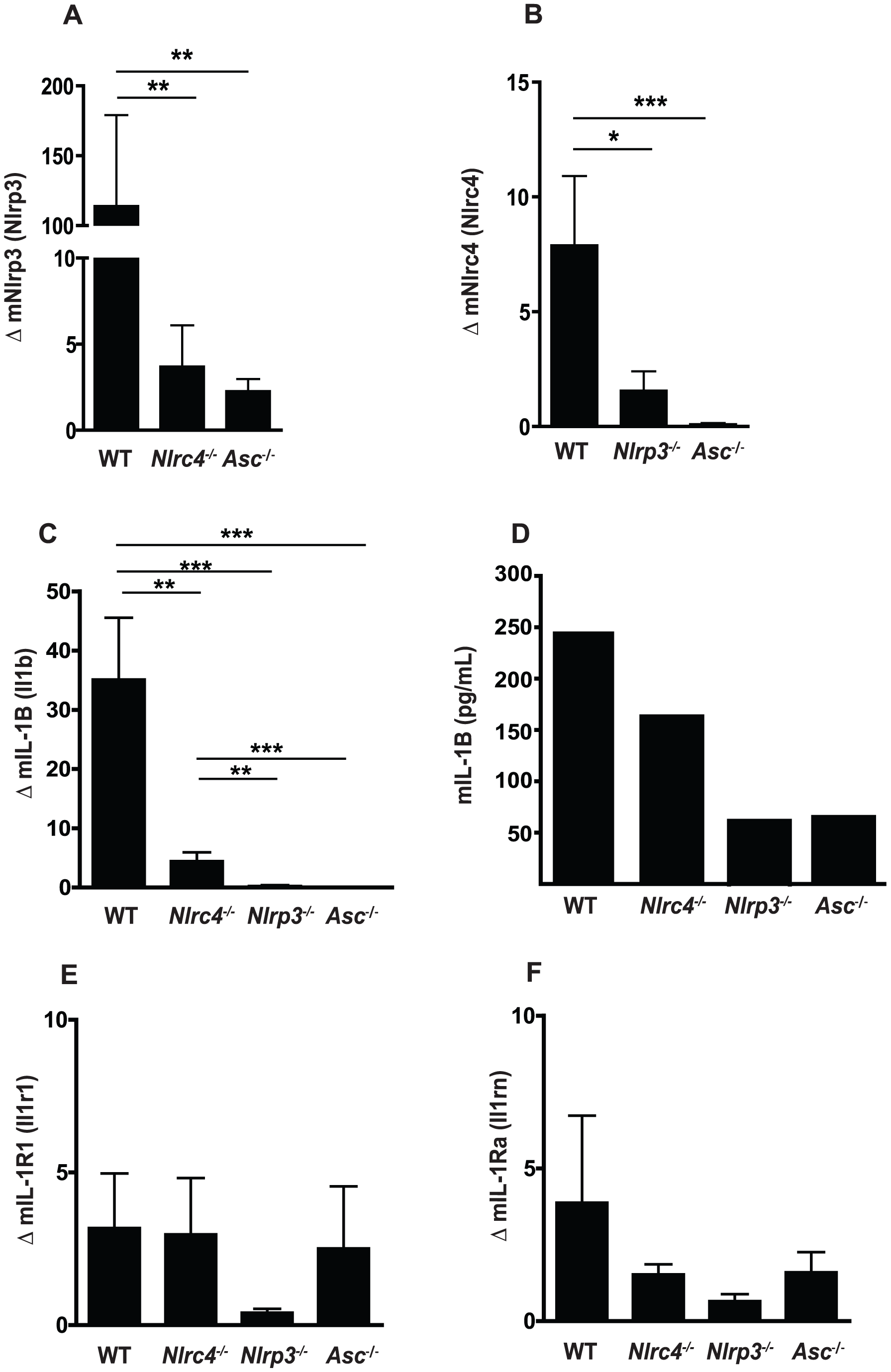 Regulation of <i>Nlrp3</i> and <i>Nlrc4</i> expression in mucosal candidiasis.